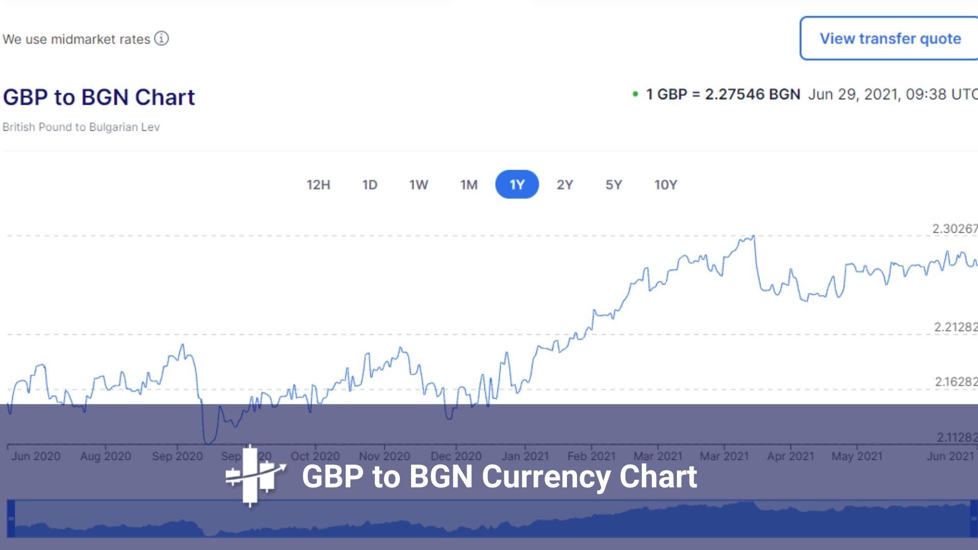GBP To BGN