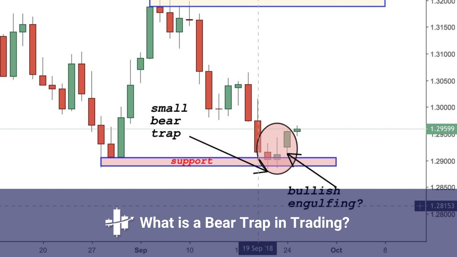 Chart where you can see what bear traps are